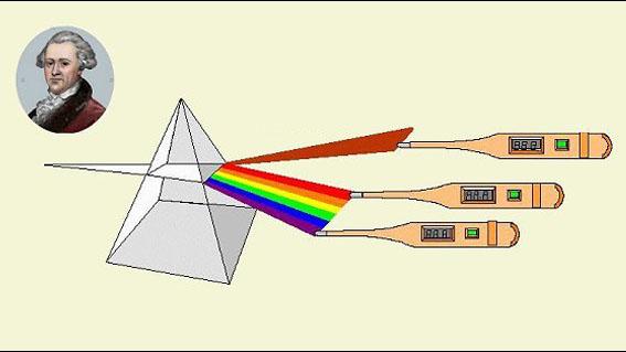 William Herschel prisma